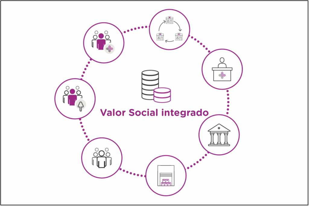 Valor social integrado fedefarma